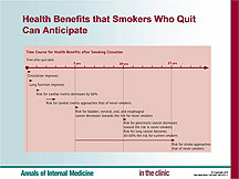 Annals In the Clinic Slide Sets: Smoking Cessation
